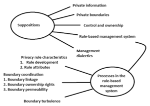 Communication privacy management theory - Image: CPM Basic Suppositions