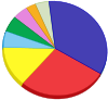 Composition of the European Parliament.svg
