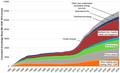 Cumulative RES knowledge stock induced by public R&D expenditures of the EC.png