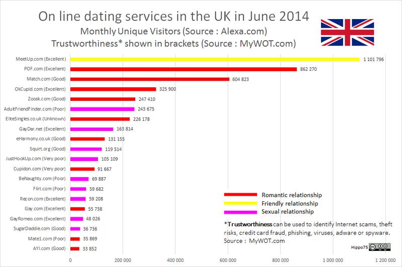 File:DatingWebSites UK.png