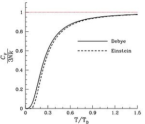 Debye model - Image: Debye VS Einstein