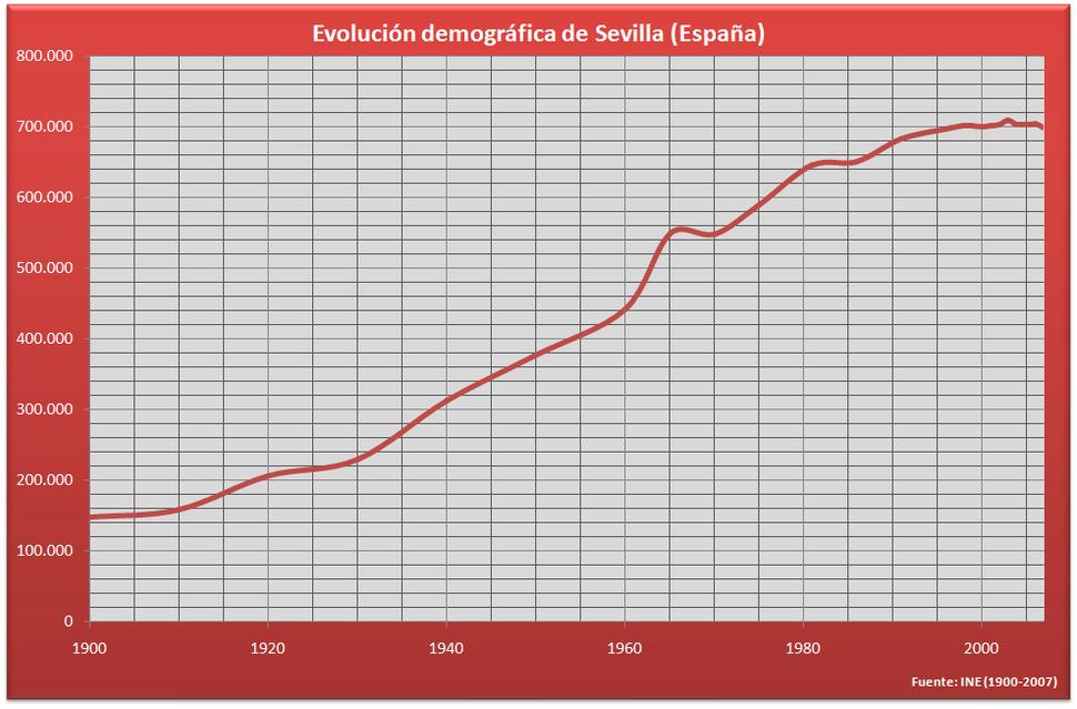 Demografía Sevilla (España)