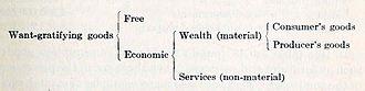 Leon C. Marshall - Diagram of want-gratifying goods.