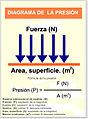 Diagrama presion.jpg
