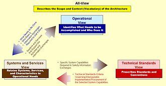 View model - Image: Do DAF Linkages Among Views