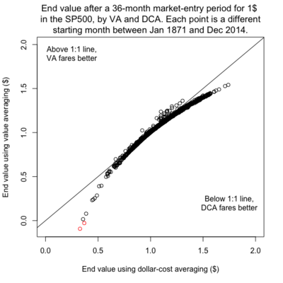 The end value after a 36-month market-entry period for $1 in the SP500, using alternatively value averaging (VA) and dollar cost averaging (DCA), with an expected rate of return (ERR) of zero (above) and 4.35% per year (below). Each point is a different starting month between January 1871 and December 2014. In the ERR-zero case, VA finishes with more wealth than DCA 39% of the time, in those cases yielding an average advantage of 0.87%. The DCA finishes with more wealth than VA 61% of the time, in those cases with an average advantage of 3.2%. VA has a non-zero risk of total ruin. The red points are those for which the investor using VA finishes the market-entry period with less than nothing, losing 100% of the money and contracting debts.