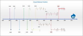 Drupal - Drupal version 1-6 release history timeline