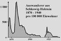 Emigration-schl-holstein-1870-1940.png