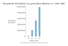 Europäische Buchdruckproduktion Gutenbergs bis 1800 (Quelle: Wikimedia)