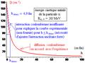 Expérience de Rutherford - angle diffusion coulombienne en fonction du paramètre d'impact - bis.png