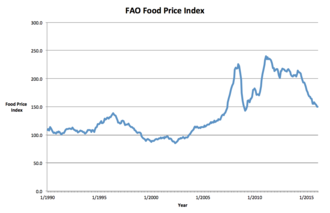 Commodity Futures Modernization Act of 2000 - FAO Food Price Index 1990-2015