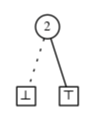 Zero-suppressed decision diagram - Figure 3: Elementary family in ZDD