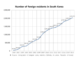 Foreigners in Korea - Image: Foreign residents in South Korea
