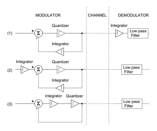 Astonishing Delta Sigma Modulation Wikipedia Wiring 101 Capemaxxcnl