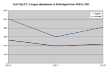 Graph showing the highest and average league attendances at the Fulfordgate association football ground