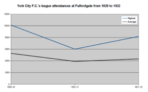 Fulfordgate - York's highest and average league attendances at Fulfordgate from the 1929–30 to the 1931–32 seasons