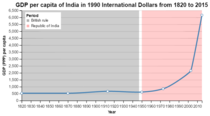 GDP per capita of India (1820 to present).png