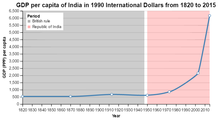 GDP per capita of India (1820 to present)