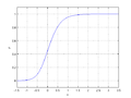 Generalized logistic function A0 K1 B1.5 Q0.5 ν0.5 M0.5.png