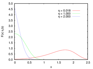 Gompertz distribution