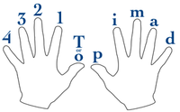Guitar Finger Notation.png
