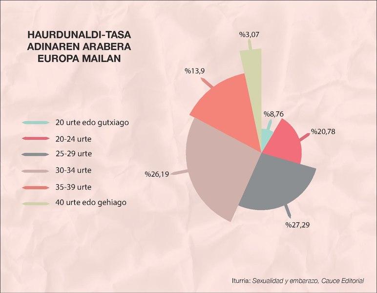 File:Haurdunaldi-tasa adinaren arabera Europa maila.pdf