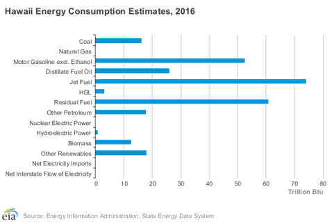 Hawaii energy consumption 2016.png