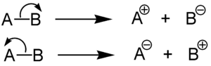 Collision-induced dissociation - Heterolytic fragmentation