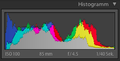 Histogram of Sonoma Dry Jack.png