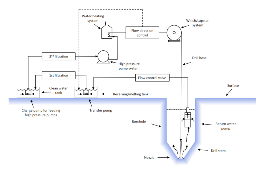 Ice drilling - Wikipedia