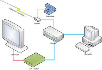 IPTV - A simplified network diagram for IPTV
