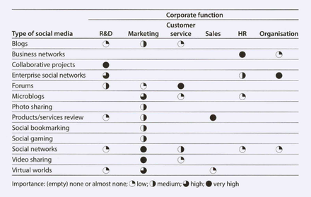Classification of social media and overview of how important different types of social media (e.g. blogs) are for each of a company's operational functions (e.g. marketing) Importance of social media for different corporate functions.png