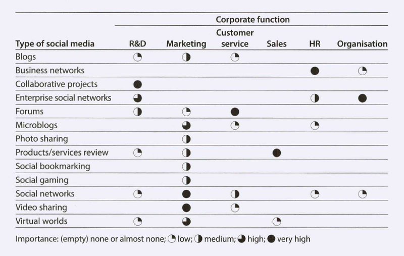 File:Importance of social media for different corporate functions.png