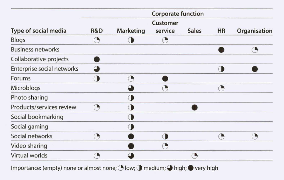Importance of social media for different corporate functions