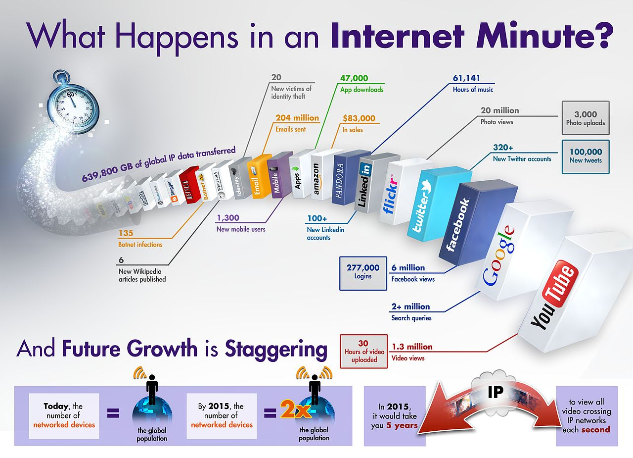 Fileinternet Minute Infographic Wikimedia Commons Internetdiagram2jpg