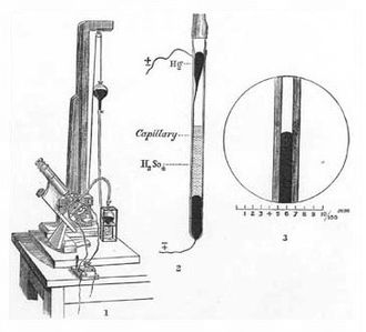 Gabriel Lippmann - Lippmann's electrometer (1872)