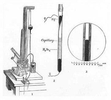 Kapillarelektrometer