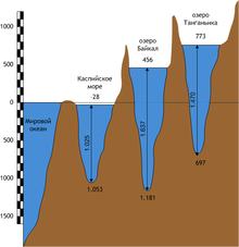 Байкал Википедия Глубина Байкала в сравнении с глубинами Каспийского моря и озера Танганьика