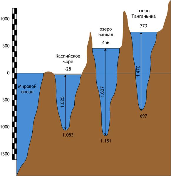 Глубина Байкала в сравнении с другими озёрами