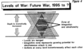 Levels of War – Future War, 1995 to ?.png