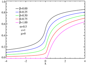 Stable distribution - CDF's for skewed centered Lévy distributions