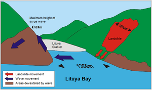 Megatsunami - Diagram of the 1958 Lituya Bay megatsunami, which proved the existence of megatsunamis.