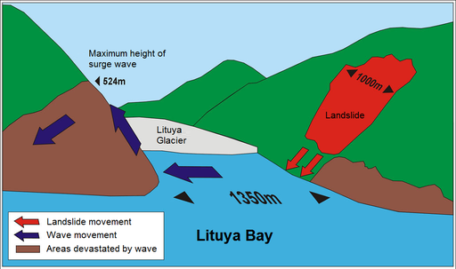 Lituya Bay megatsunami diagram (English)