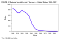 Maternal mortality rate by year in the United States 1900-1997.png