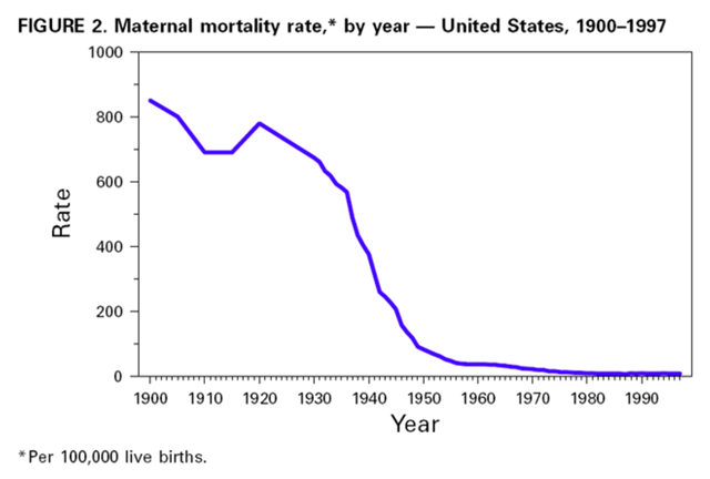 a summary of the mortality rates in the united states Kidney disease statistics for the united states mortality rates continue to decrease for dialysis and transplant patients, having fallen by 28 percent and 40 percent, respectively, since 1996 cvd contributes to more than half of all deaths among patients with esrd.