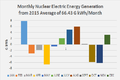 Monthly US Nuclear Profile 2015.png