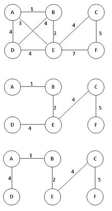 Image Result For Shortest Path Problem Example