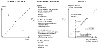 Zero-energy building - Figure 1: The Net ZEB balance concept: balance of weighted energy import respectively energy demand (x-axis) and energy export (feed-in credits) respectively (on-site) generation (y-axis)