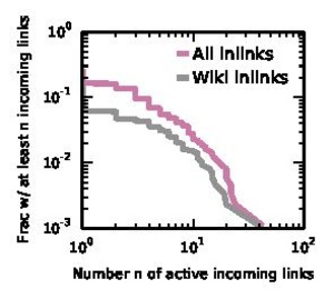 CCDF of the incoming links from the web.