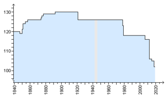 Communes of Luxembourg - Image: Number of Communes of Luxembourg